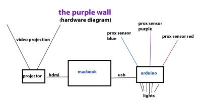 hardwareDiagram